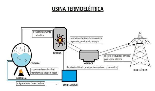 fontes-de-energia-carvao-petroleo-gas-natural-e-usinas-termeletricas-e-nucleares